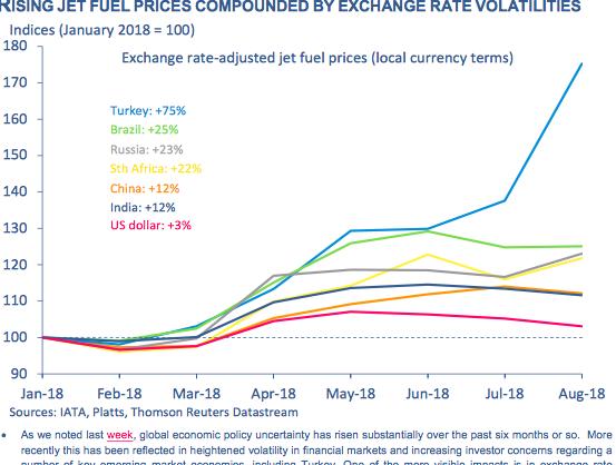 Diagram over udviklingen på flybrændstof-priser i de enkelte lande. Illustration: IATA